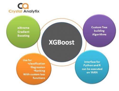 4 Boosting Algorithms: -GBM, XG boost, Lite GBM and Cat Boost
